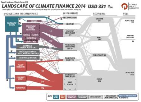 Landscape of Climate Finance 2014