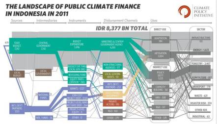 The Landscape of Public Finance 2011